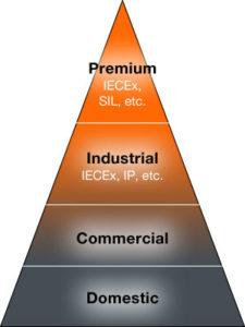 Fixed Gas Detectors Pyramid