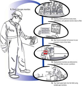 How iNet works